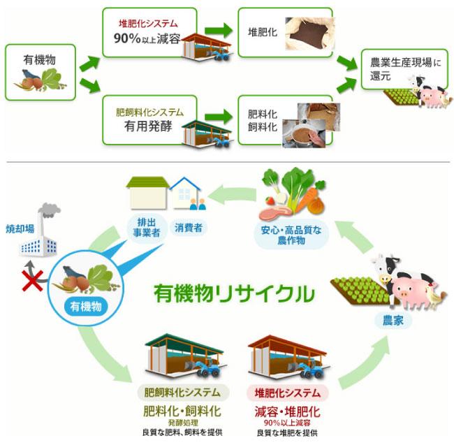 1 有機物-堆肥化システム90%以上減容-堆肥化-農業生産現場に還元。 2 有機物-日肥飼料化システム有用発酵-肥料化・飼料化-農業生産現場に還元。 有機物リサイクルによるリサイクルループが可能